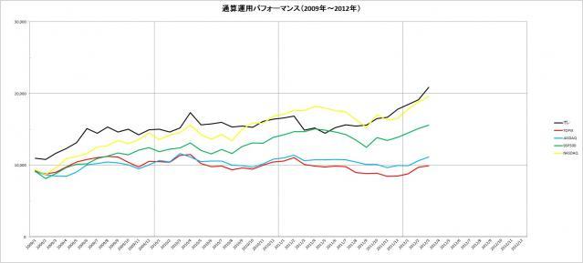 ファンド\画像\2012年\通算パフォーマンス(2009~2012年)_3月