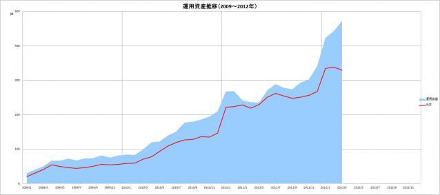 元本&運用資産推移(2009~2012年)_3月