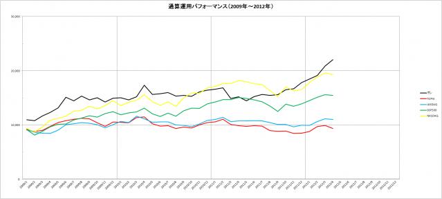 通算パフォーマンス(2009~2012年)_4月