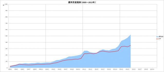 元本&運用資産推移(2009~2012年)_4月