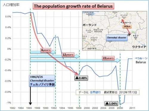 人口ベラルーシ