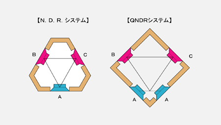 N.D.R.と QNDR