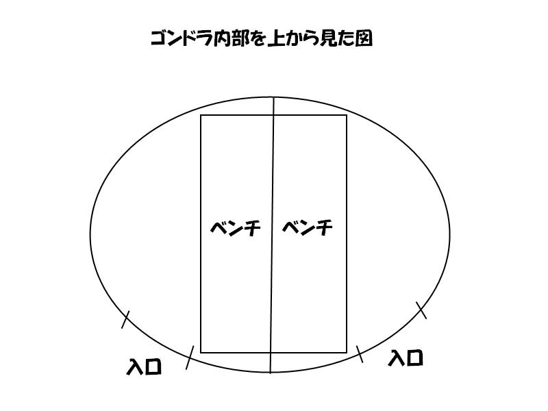 ゴンドラ内部の図