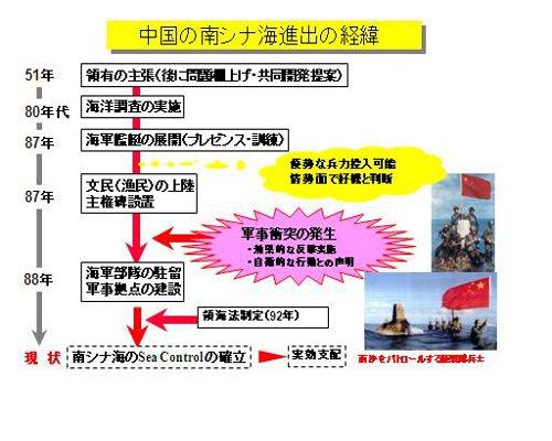 中国の南シナ海進出の経緯