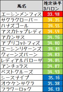 2013京都牝馬S推定後半3ハロン