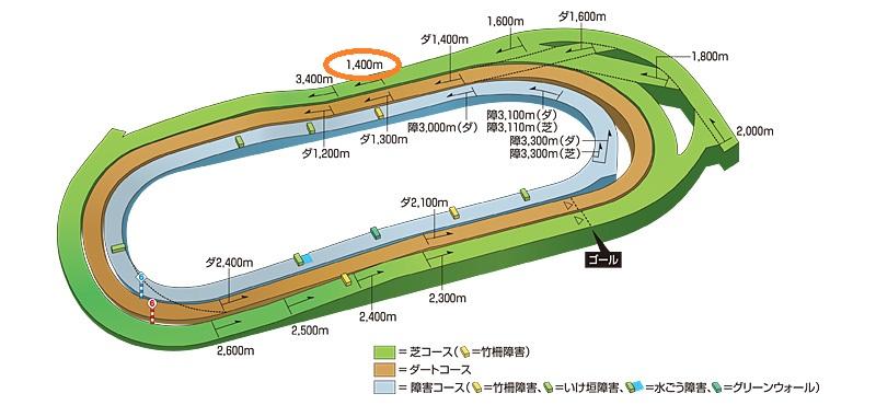 東京芝1400