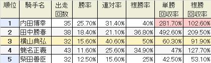 東京芝1400騎手別成績(201302)
