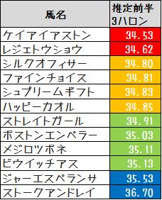 2013UHB賞推定前半3ハロン