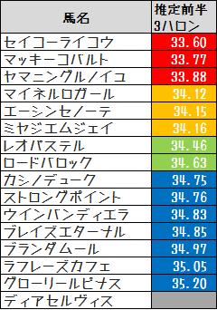 2013_セプテンバーS推定前半3F