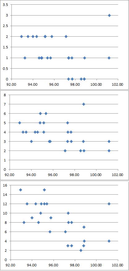 中山芝1200先行馬頭数と前傾係数との相関