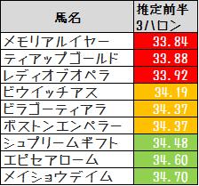 2014淀短推定3F