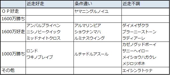 2014長篠S実績比較