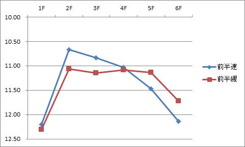 シルクロード2分類ラップ