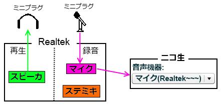 ステミキ解説1