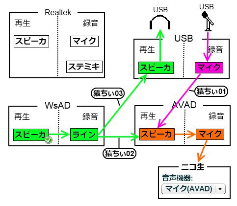 仮想ステミキ3