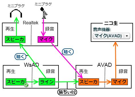 仮想ステミキ1a