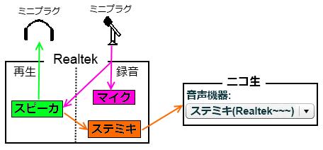 ステミキ解説2