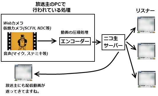 エンコーダー1