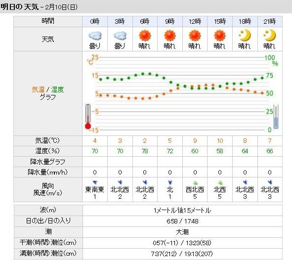 2月10日 天気