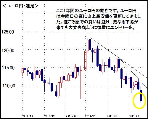 ユーロ円」