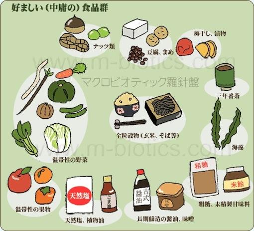 中庸の食品群