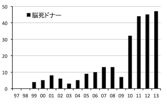 日本の脳死ドナー