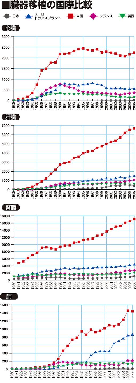 臓器移植の国際比較