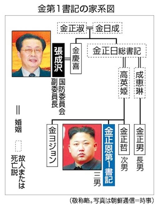 金第1書記家系図