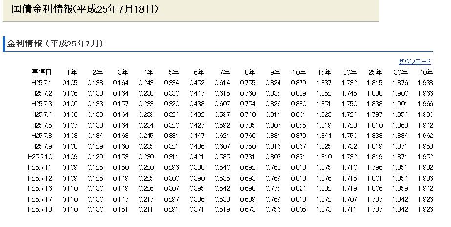 国債金利情報250718