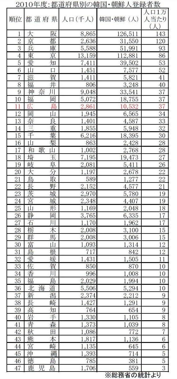 都道府県別の韓国・北朝鮮人登録者数