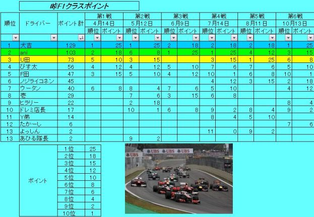 シリーズ6戦 F1成績