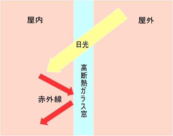高断熱ガラスは太陽光は通しますが、赤外線は通しにくいです。