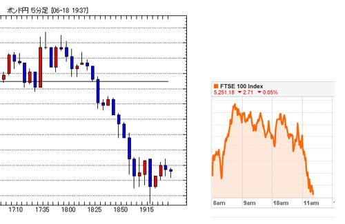 株とポンド/円