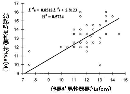 伸長時男性器長さと勃起時男性器長さの関係