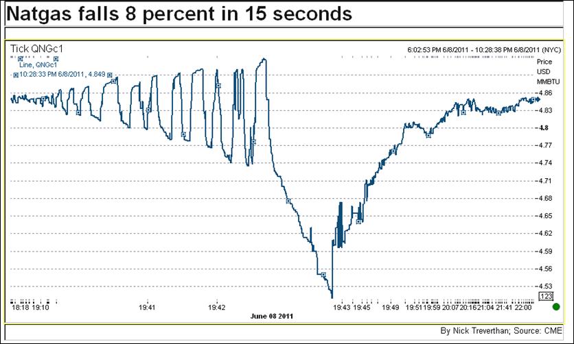 天然ガス先物、15秒間で8%急落