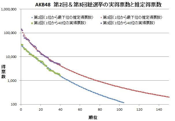 AKB48 第2回&第3回総選挙 推定得票数