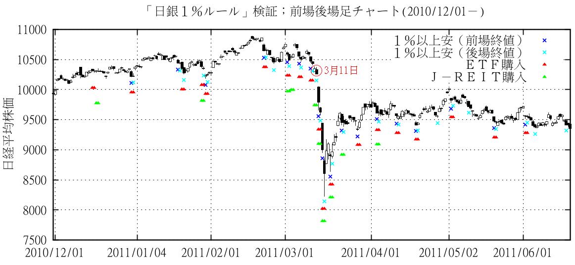 日銀1%ルールによるETF購入(日経平均株価)