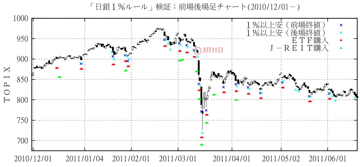 日銀1%ルールによるETF購入(TOPIX)