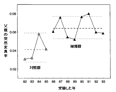 チェルノブイリ原発事故によるミニサテライトの突然変異率(受精年別)