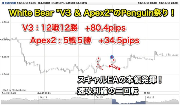 Forex White Bear V3 EUR USD Fri 11 Oct 2013 04 25 00 GMT Wed 16 Oct 2013 15 35 00 GMT