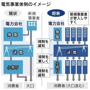 電気事業体制