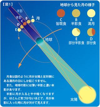 月食の仕組み2