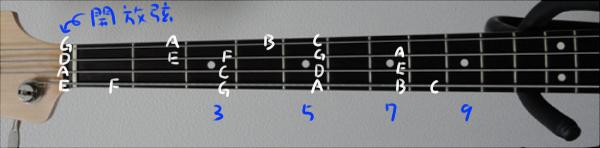 ベースポジション表