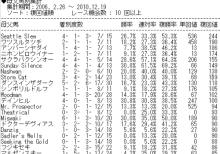 $JINのピラミッド競馬~実力の連続プラス収支~