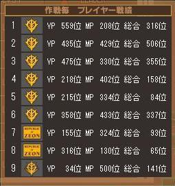 第2クールミオ戦績表