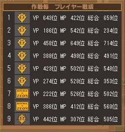 第2クールニセコ戦績表