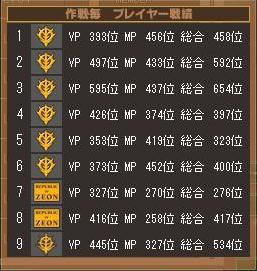 第2クールロウ・スロース戦績表
