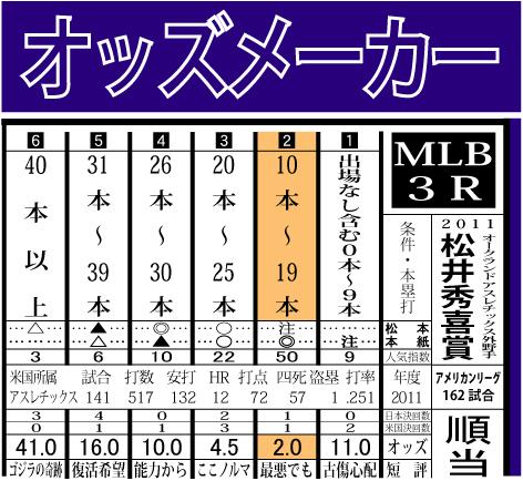 2011松井秀喜賞結果