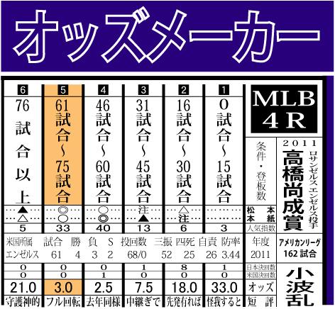 2011高橋尚成賞結果