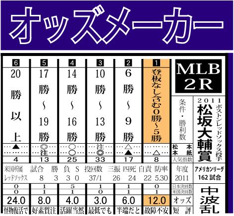 2011松坂大輔賞結果
